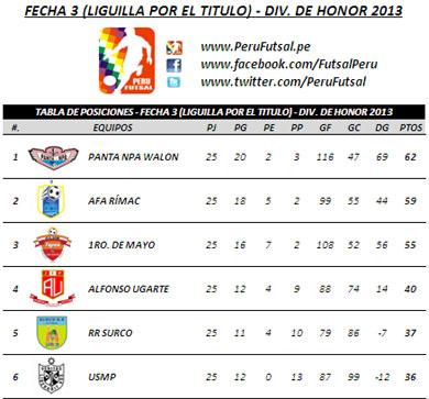 Tabla de Posiciones - Fecha 3 (Liguilla por el título - División de Honor 2013)