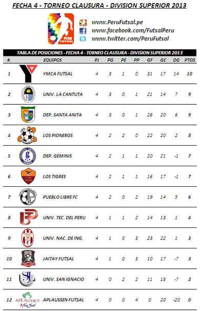 Tabla de Posiciones - Fecha 4 (Clausura - División Superior 2013)