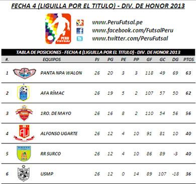 Tabla de Posiciones - Fecha 4 (Liguilla por el título - División de Honor 2013)