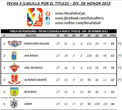 Tabla de Posiciones - Fecha 5 (Liguilla por el título - División de Honor 2013)