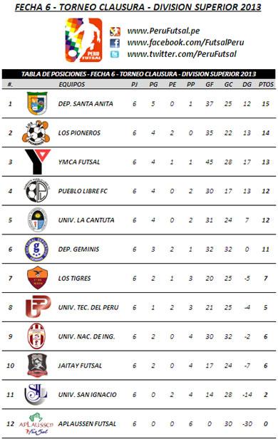 Tabla de Posiciones - Fecha 6 (Clausura - División Superior 2013)