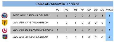 Fecha 1 - División Ascenso - FEDUP - Damas