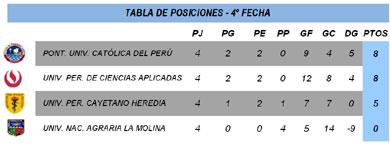 Fecha 4 - División Ascenso - FEDUP - Damas