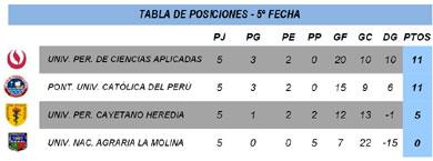 Fecha 5 - División Ascenso - FEDUP - Damas