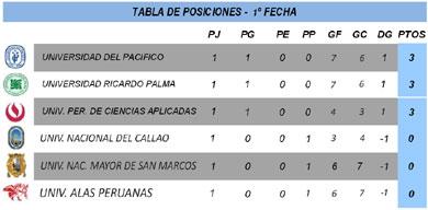 Tabla de Posiciones - Fecha 1 - Serie A - División Ascenso - FEDUP - Varones