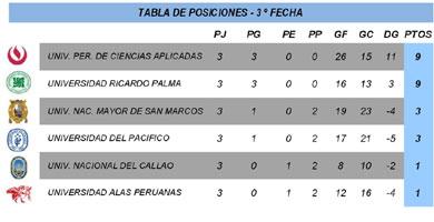 Fecha 3 - Serie A - División Ascenso - FEDUP - Varones