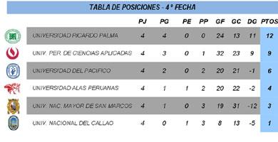 Fecha 4 - Serie A - División Ascenso - FEDUP - Varones