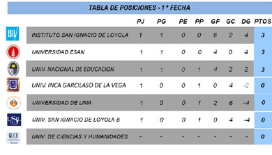 Fecha 1 - Serie B - División Ascenso - FEDUP - Varones