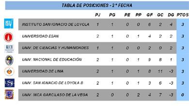 Fecha 2 - Serie B - División Ascenso - FEDUP - Varones