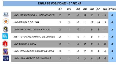 Fecha 3 - Serie B - División Ascenso - FEDUP - Varones