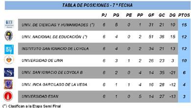 Fecha 7 - Serie B - División Ascenso - FEDUP - Varones