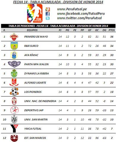 Tabla de Posiciones - Fecha 14 - Tabla Acumulada - División Superior 2014
