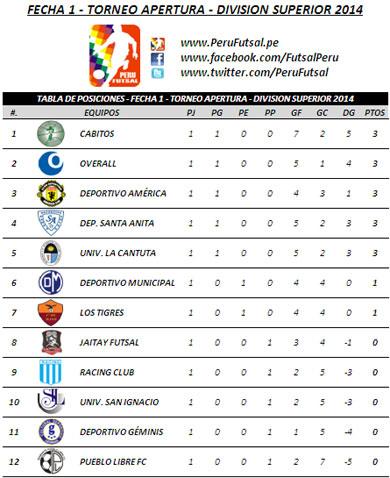 Tabla de Posiciones - Fecha 1 - Torneo Apertura - División Superior 2014