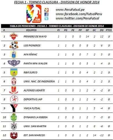 Fecha 1 - Clausura - División de Honor 2014