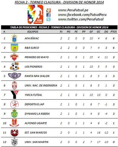 Tabla de Posiciones - Fecha 2 - Clausura - División de Honor 2014