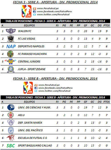 Tabla de Posiciones - Fecha 3 - Torneo Apertura - División Promocional 2014