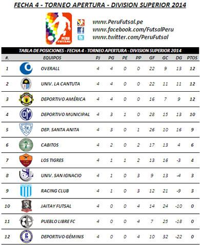 Tabla de Posiciones - Fecha 4 - Torneo Apertura - División Superior 2014