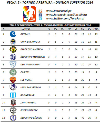 Tabla de Posiciones - Fecha 5 - Torneo Apertura - División Superior 2014