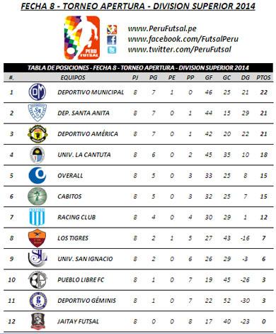 Tabla de Posiciones - Fecha 8 - Apertura - División Superior 2014