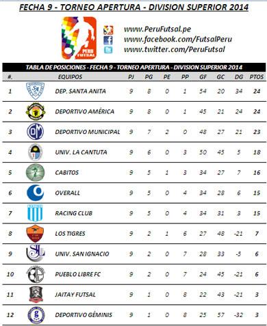 Tabla de Posiciones - Fecha 9 - Apertura - División Superior 2014