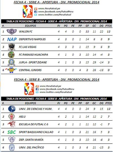 Tabla de Posiciones - Fecha 4 - Torneo Apertura - División Promocional 2014