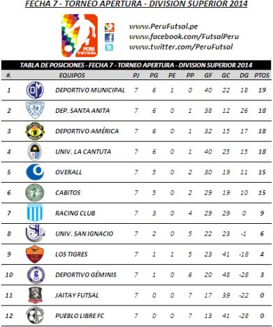 Tabla de Posiciones - Fecha 7 - Torneo Apertura - División Superior 2014