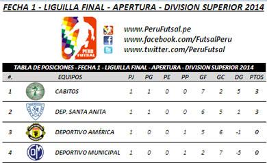 Tabla de Posiciones - Fecha 1 - Liguilla Final - Apertura - Div. Superior 2014
