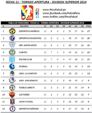 Tabla de Posiciones - Fecha 11 - Apertura - División Superior 2014
