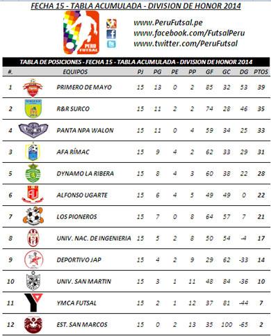 Tabla de Posiciones - Fecha 15 - Tabla Acumulada - División Superior 2014