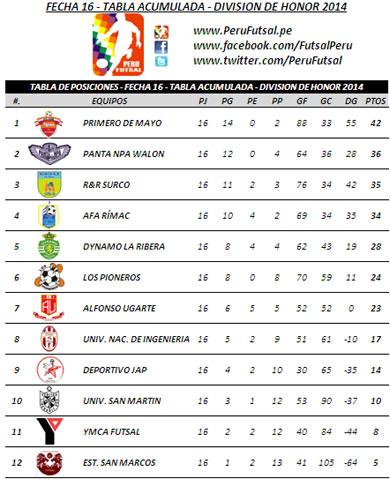 Tabla de Posiciones - Fecha 16 - Tabla Acumulada - División Superior 2014