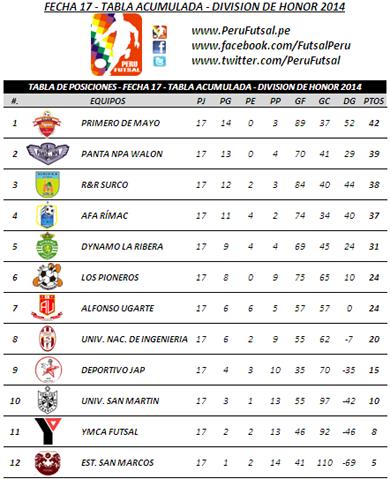 Tabla de Posiciones - Fecha 17 - Tabla Acumulada - División Superior 2014