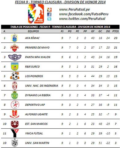 Tabla de Posiciones - Fecha 9 - Clausura - División de Honor 2014
