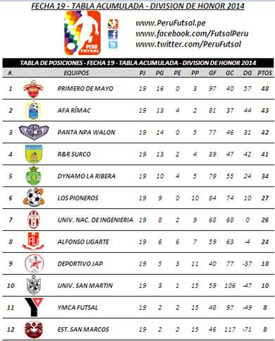 Tabla de Posiciones - Fecha 19 - Tabla Acumulada - División Superior 2014
