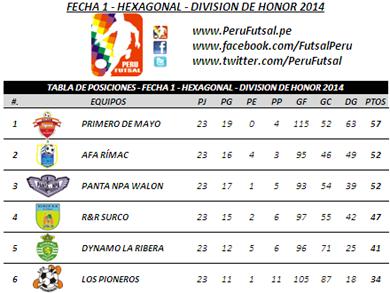 Tabla de Posiciones - Fecha 1 - Hexagonal - División de Honor 2014