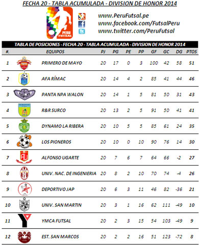 Tabla de Posiciones - Fecha 20 - Tabla Acumulada - División Superior 2014