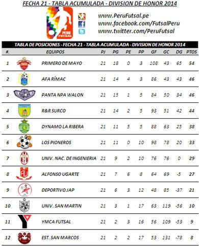 Tabla de Posiciones - Fecha 21 - Tabla Acumulada - División Superior 2014