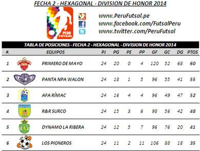 Tabla de Posiciones - Fecha 2 - Hexagonal - División de Honor 2014