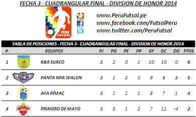 Tabla de Posiciones - Fecha 3 - Cuadrangular Final - División de Honor 2014