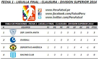 Tabla de Posiciones - Liguilla Final - Clausura - Div. Superior 2014