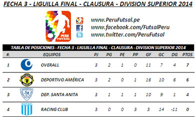 Tabla de Posiciones - Liguilla Final - Clausura - Div. Superior 2014
