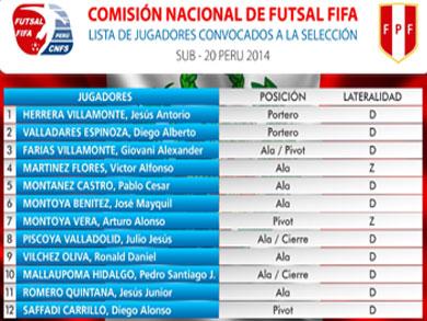 Relación - Jugadores Sub20 - Selección Peruana (Fuente: Futsal.pe)