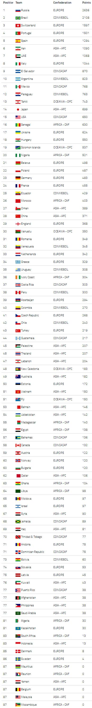 Wolrd Ranking 2014  (Fuente: Beach Soccer WorlWide)