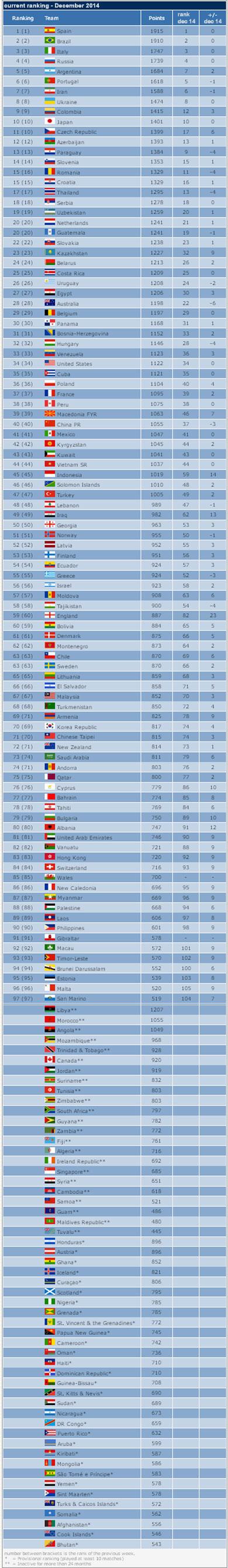 Wolrd Ranking 2014  (Fuente: Futsal World Ranking)