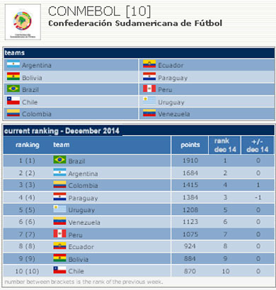 World Ranking 2014 - Conmebol (Fuente: Futsal World Ranking)