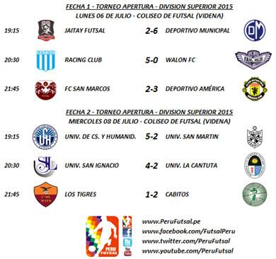 Resultados - Fecha 1 - Apertura - División Superior 2015