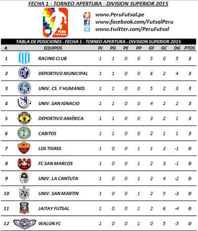 Tabla de Posiciones - Fecha 1 - Apertura - División Superior 2015