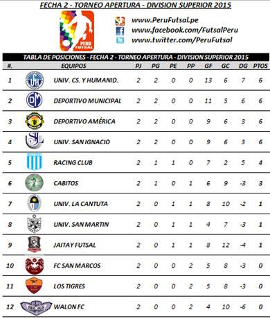 Tabla de Posiciones - Fecha 2 - Apertura - División Superior 2015