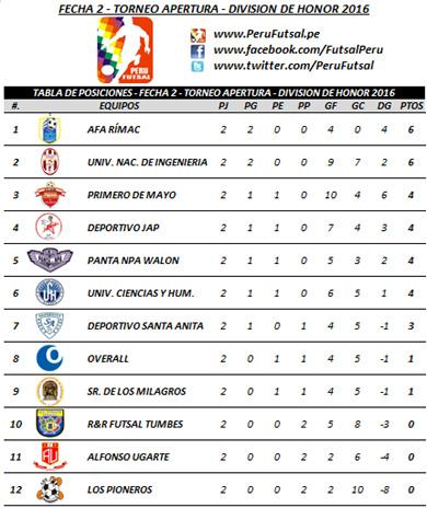 Tabla - Fecha 2 - Apertura - División de Honor 2016
