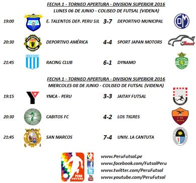 Resultados - Fecha 1 - Apertura - División Superior 2016
