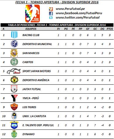Tabla - Fecha 1 - Apertura - División Superior 2016